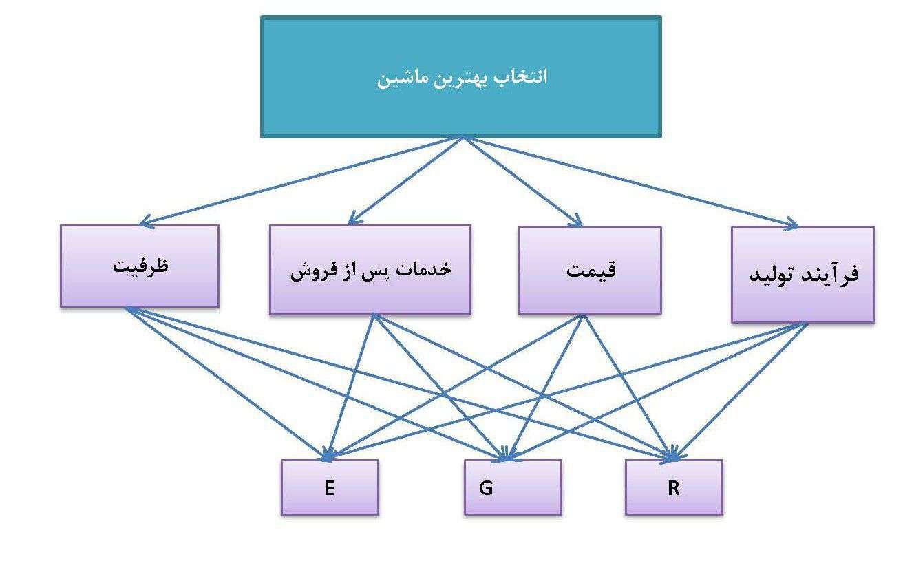 مثال فرآیند تحلیل سلسله مراتبی AHP