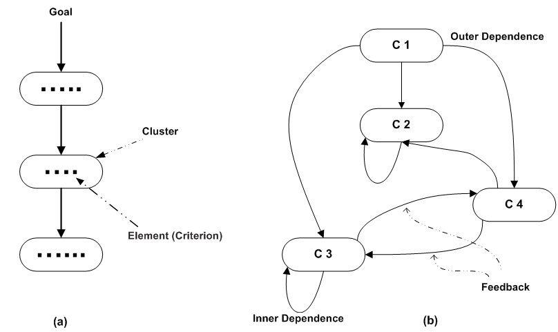 تفاوت روش ANP با روش AHP