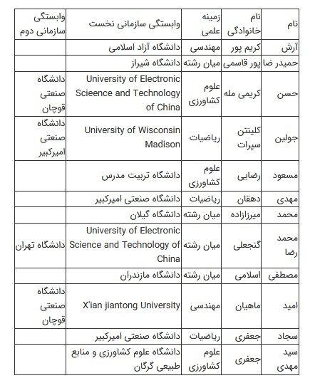 12 دانشمند و پژوهشگر ایران در جمع تاثیرگذارترین پژوهشگران جهان